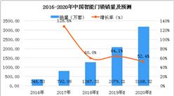 2018年中国智能门锁行业数据分析及预测:销量将有望突破千万套(图)