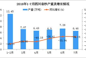 2018年1-7月四川省纱产量为46.65万吨 同比下降38.77%