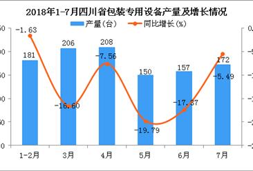2018年1-7月四川省包装专用设备产量同比下降11.6%(附图)