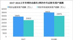 多部门联合检查组进驻网约车顺风车平台检查,中国网约车市场发展分析及预测(图)