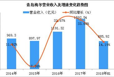 2018上半年海尔实现营收885.92亿 冰洗空三大产品收入占比近七成(图)