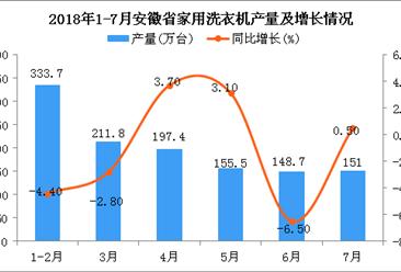 2018年1-7月安徽省洗衣机产量为1198.1万台 同比下降0.8%