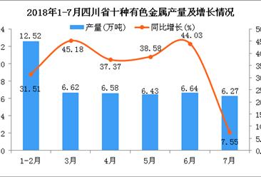 2018年1-7月四川省十种有色金属产量为45.06万吨 同比增长32.72%