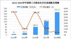 中国移动支付市场数据分析及预测:2018年交易规模将达171.5万亿元(图)