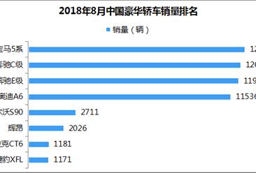 2018年8月豪华轿车销量排名:宝马奔驰前三 辉昂劲增100.6%(附排名)