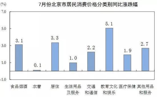 """▲北京市统计局公布的""""7月份北京市居民消费价格变动情况""""显示,2018年7月,在各类商品及服务价格中,居住价格同比上涨3.3%。"""