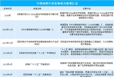 广深港高铁车票昨日已开售   政策助力高铁行业高速发展(附高铁政策一览)