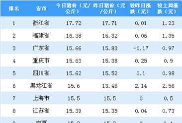 2018年9月11日全国各省市生猪价格排行榜:浙江外三元生猪价格最高