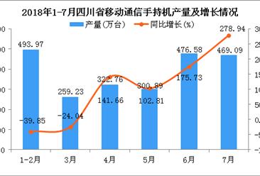2018年1-7月四川省手机产量为2322.52万台 同比增长33.4%
