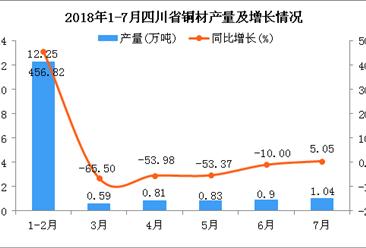 2018年1-7月四川省铜材产量为16.42万吨 同比增长73.94%