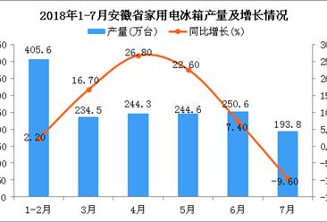 2018年1-7月安徽省冰箱产量为1521.1万台 同比增长11.7%