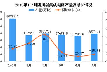 2018年1-7月四川省集成电路产量及增长情况分析:同比下降22.29%(附图)