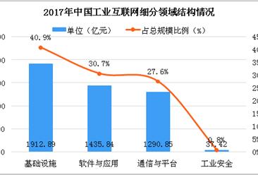 2018中国工业互联网大会召开,中国工业互联网发展如何?(图)