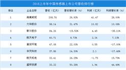 2018上半年中國傳感器上市公司營收排行榜(圖)