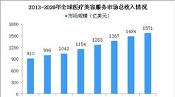 2020年全球醫療美容市場規模超1500億美元(圖)