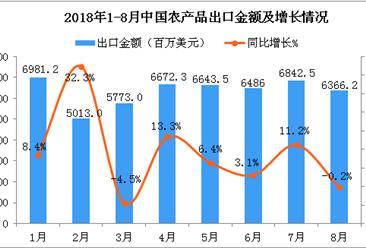 2018年8月中国农产品出口金额为6366.2百万美元 同比下降0.2%