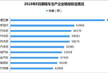 2018年8月乘用车企业销量排名:长城汽车、长安汽车跌出前十(附排名)
