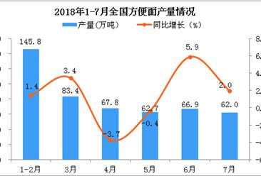2018年7月全國方便面產量為62萬噸 同比增長2%(附圖)