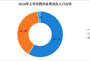 """2018年上半年四川出生人口減少1747人 """"全面二孩""""政策效果放緩(圖)"""