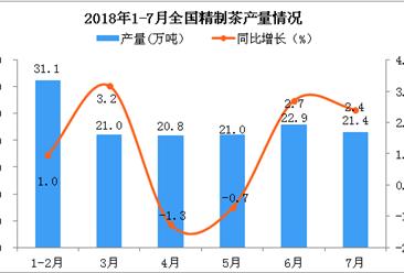 2018年7月全国精制茶产量为21.4万吨 同比增长2.4%