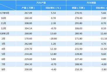 2018年1-8月中国汽车产销情况分析(附图表)
