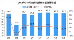 2018年1-8月全国快递物流行业运行情况分析(附图表)