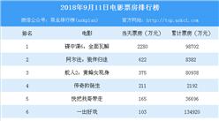 2018年9月11日电影票房排行榜:碟中谍6/阿尔法/蚁人2(附榜单)