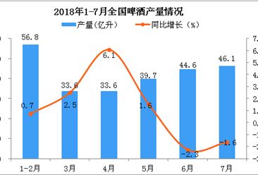 2018年7月全国啤酒产量为46.1亿升 同比下降1.6%