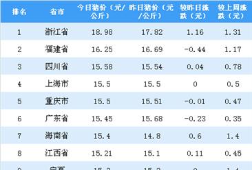2018年9月12日全国各省市生猪价格排行榜:浙江猪价最高(附排名)