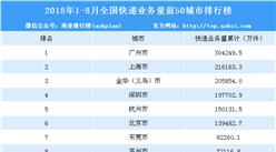 2018年1-8月全国快递业务量50城市排名:广州第一 超30亿件(附榜单)