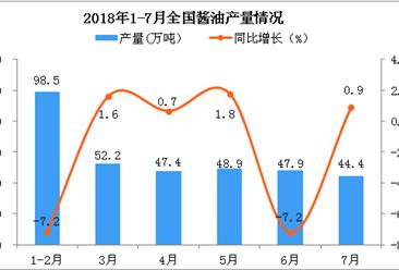 2018年1-7月全国酱油产量数据分析:同比增长1.37%