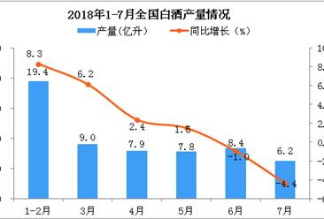 2018年7月全国白酒产量为6.2亿升 同比下降4.4%