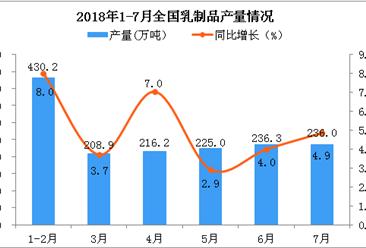 2018年7月全国乳制品产量为236万吨 同比增长4.9%