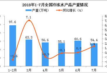 2018年1-7月全国冷冻水产品产量数据分析:同比下降0.85%