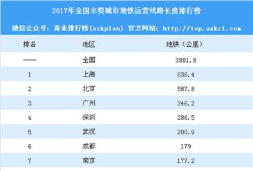 2017年全国主要城市地铁运营线路长度排行榜:武汉远超杭州(附榜单)