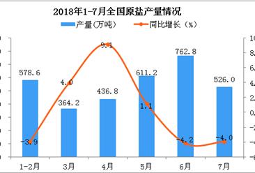 2018年7月全国原盐产量为526万吨 同比下降4%