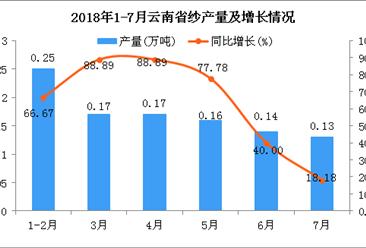 2018年1-7月云南省纱产量为1.02万吨 同比增长61.9%