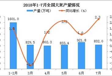 2018年7月全国大米产量为832万吨 同比增长2.3%