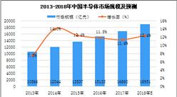 第三代半导体取得技术突破 中国稳居全球最大半导体消费市场