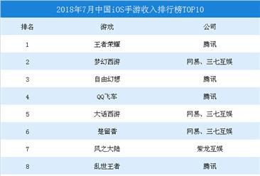 2018年7月中國iOS手游收入排行榜TOP10