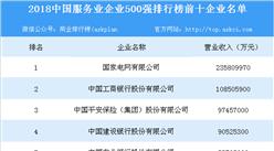 2018年中国服务业企业500强排行榜