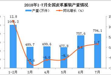 2018年1-7月全国皮革服装产量数据分析:同比增长0.06%