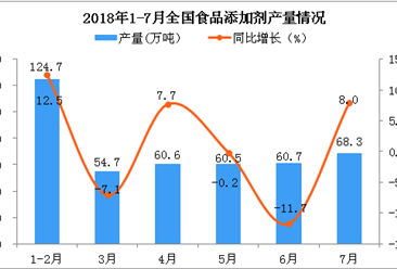 2018年7月全国食品添加剂产量为68.3万吨 同比增长8%