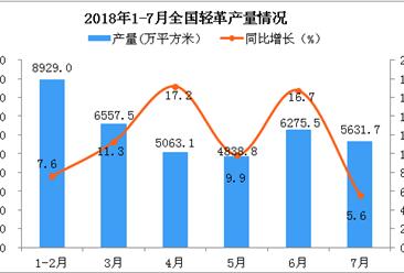 2018年7月全国家具产量为6028.1万件 同比增长0.7%