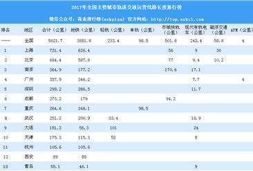 2017年全国主要城市轨道交通运营线路长度排行榜:深圳仅第五(附完整榜单)