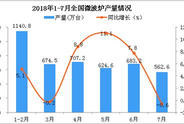 2018年7月全国微波炉产量为562.6万台 同比下降0.6%
