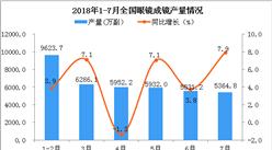 2018年7月全国眼镜产量为5364.8万副 同比增长7.9%