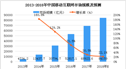 2018年中国移动互联网市场分析及预测:1-7月中国市场移动应用为424万款