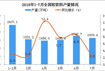 2018年1-7月全国软饮料产量数据分析:同比增长7.36%