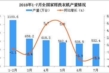 2018年7月全国洗衣机产量为532.4万台 同比下降3.6%